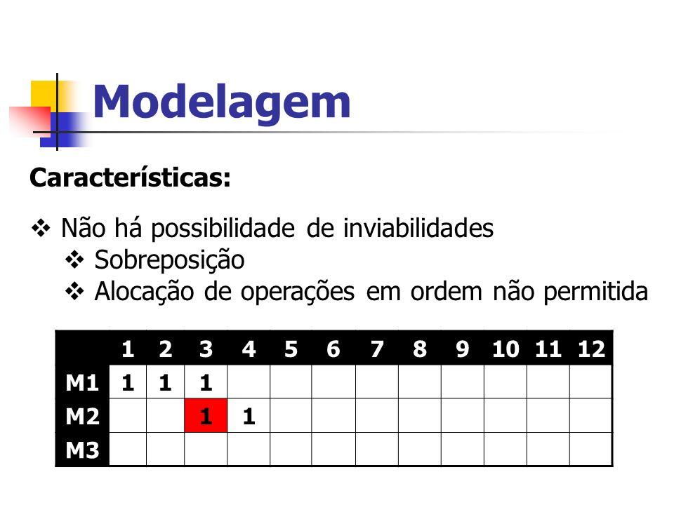 Modelagem Características: Não há possibilidade de inviabilidades Sobreposição Alocação de operações em ordem não permitida 123456789101112 M1111 M211