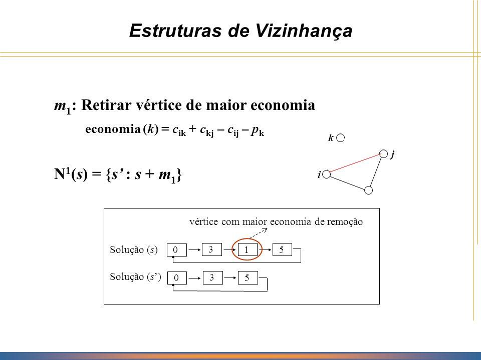 Estruturas de Vizinhança m 2 : Inserir vértice de maior economia economia (k) = c ij + p k – c ik – c kj N 2 (s) = {s : s + m 2 } Solução (s) 0 3 1 5 0 3 1 5 2 vértice com maior economia de inserção k i j