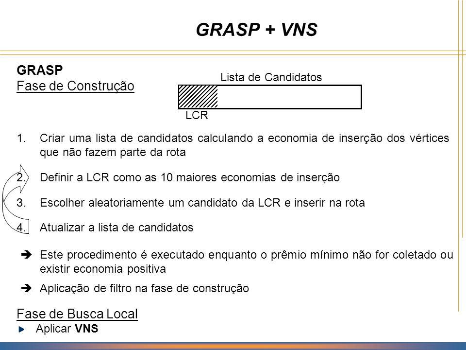 Algoritmo GRASP + VNS Procedimento GRASP+VNS f* ; // Fase de Construção para j = 1,..., MaxIter faça s ; Inserir a origem em s; para todo k não pertencente a s faça Calcule a economia de inserção; fim-para; enquanto prêmio < w min ou existir economia positiva faça LCR Lista dos vértices com maior economia; Selecione aleatoriamente um vértice v LCR; s s {v}; Atualizar Lista de Candidatos; fim-enquanto; se f(s) < f* então s* s; f* f(s); fim-para; s s*; // Fase de Busca Local Aplicar VNS(s); fim GRASP+VNS