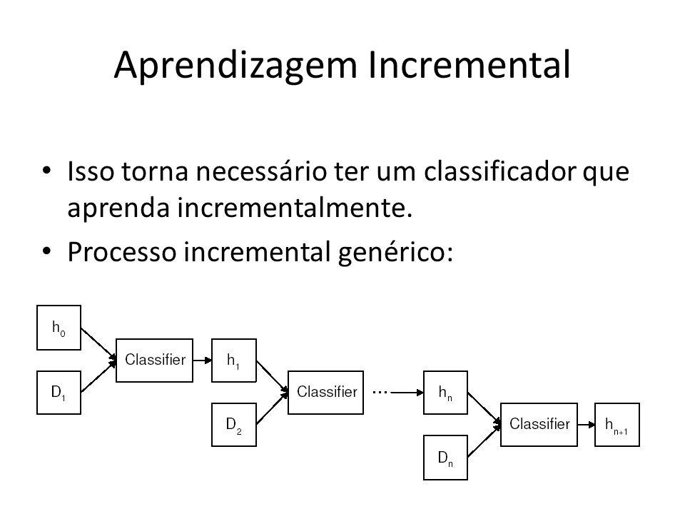 Aprendizagem Incremental Isso torna necessário ter um classificador que aprenda incrementalmente. Processo incremental genérico: