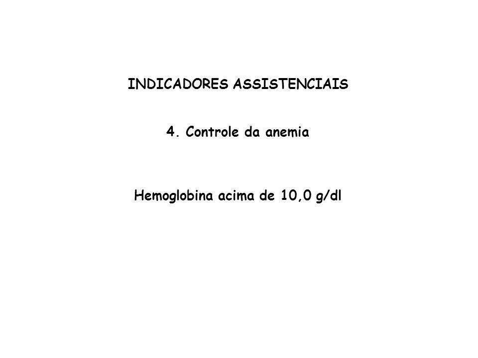 INDICADORES ASSISTENCIAIS 4. Controle da anemia Hemoglobina acima de 10,0 g/dl