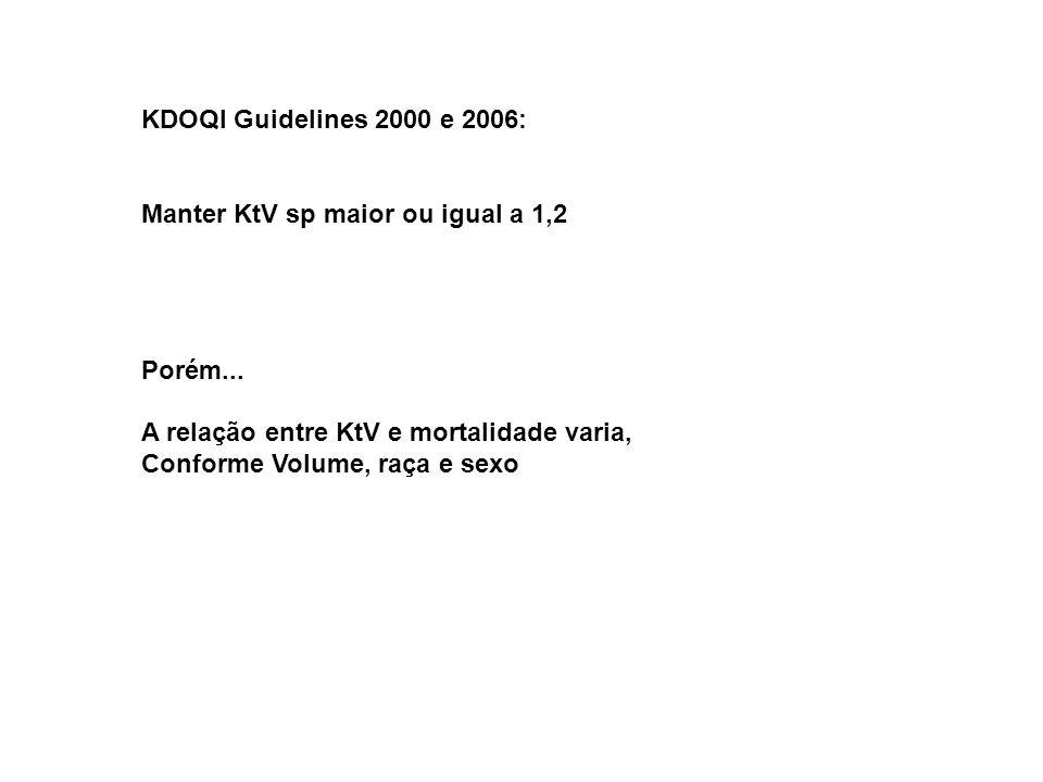 KDOQI Guidelines 2000 e 2006: Manter KtV sp maior ou igual a 1,2 Porém... A relação entre KtV e mortalidade varia, Conforme Volume, raça e sexo