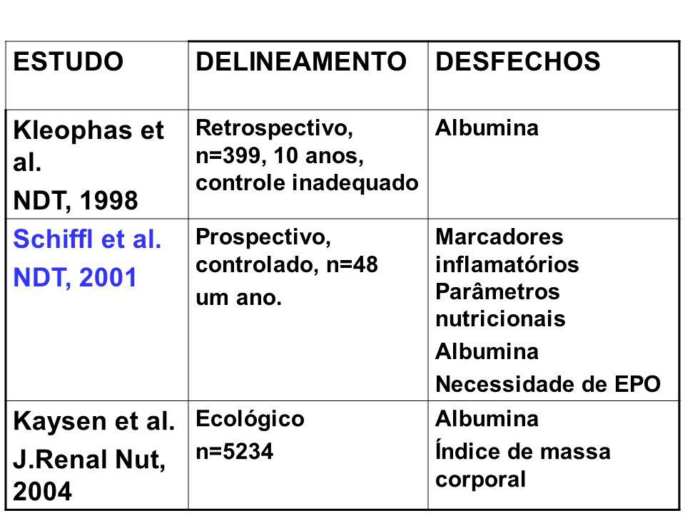 ESTUDODELINEAMENTODESFECHOS Kleophas et al. NDT, 1998 Retrospectivo, n=399, 10 anos, controle inadequado Albumina Schiffl et al. NDT, 2001 Prospectivo