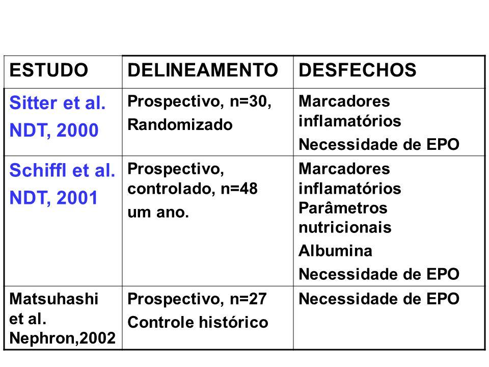 ESTUDODELINEAMENTODESFECHOS Sitter et al. NDT, 2000 Prospectivo, n=30, Randomizado Marcadores inflamatórios Necessidade de EPO Schiffl et al. NDT, 200