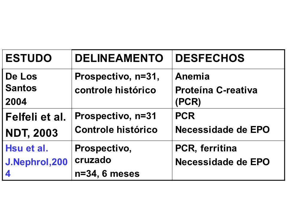 ESTUDODELINEAMENTODESFECHOS De Los Santos 2004 Prospectivo, n=31, controle histórico Anemia Proteína C-reativa (PCR) Felfeli et al. NDT, 2003 Prospect
