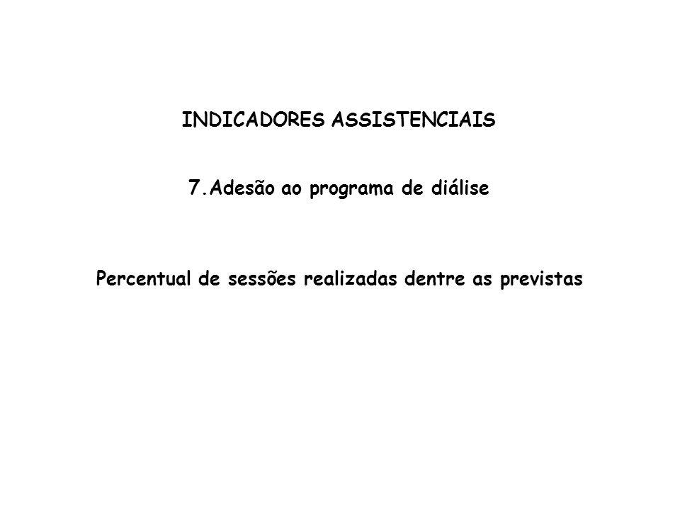 INDICADORES ASSISTENCIAIS 7.Adesão ao programa de diálise Percentual de sessões realizadas dentre as previstas
