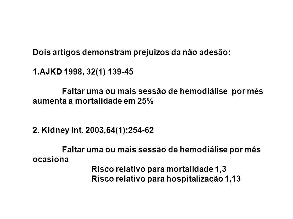 Dois artigos demonstram prejuizos da não adesão: 1.AJKD 1998, 32(1) 139-45 Faltar uma ou mais sessão de hemodiálise por mês aumenta a mortalidade em 2