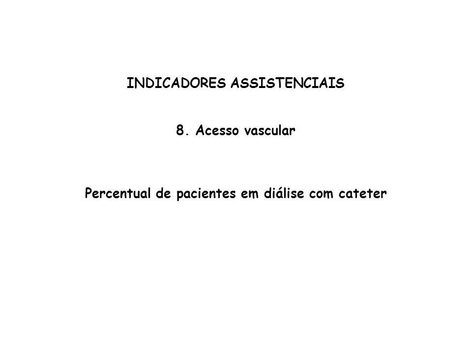INDICADORES ASSISTENCIAIS 8. Acesso vascular Percentual de pacientes em diálise com cateter