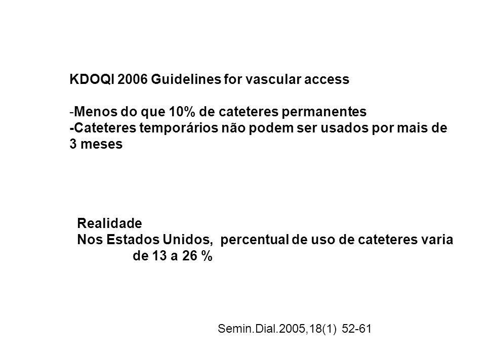 KDOQI 2006 Guidelines for vascular access -Menos do que 10% de cateteres permanentes -Cateteres temporários não podem ser usados por mais de 3 meses R