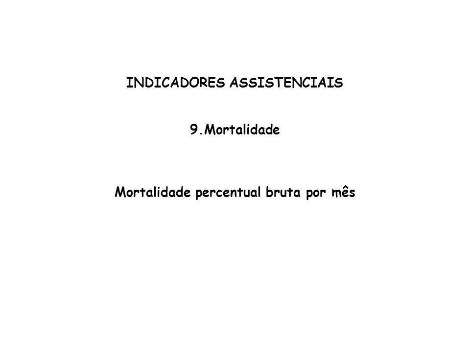 INDICADORES ASSISTENCIAIS 9.Mortalidade Mortalidade percentual bruta por mês