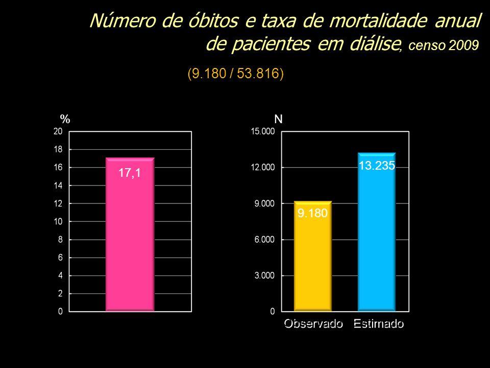 , censo 2009 Número de óbitos e taxa de mortalidade anual de pacientes em diálise, censo 2009 % % 17,1 N N 9.180 13.235 Observado Estimado (9.180 / 53