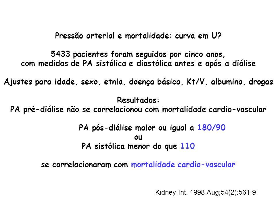 AMBSIS- SIS AMBDIA- DIA Δ viés DP precisão Acurácia Δ viés DP precisão Acurácia PRE -16,9*17,824,5-6,2*10,712,4 PÓS -4,0*17,217,70,110,6 INTRA-5,4*15,216,1-0,910,0 PRE+ PÓS+ INTRA -6,4*14,716,0-1,39,79,8 PRE+ PÓS -10,6*15,018,4-3,1*9,710,2 Comparação entre cinco métodos de avaliar PA em hemodiálise Padrão de referência: monitorização ambulatorial inter-dialítica Obs.: seis medidas (2semanas); *= significante Agarwal, CJASN 2008;3(5):1364-72