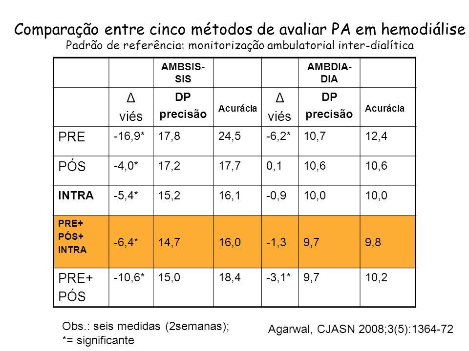 Curva ROC avaliando PA medida pelo método intra-HD+pré+pós, tendo a medida ambulatorial como referência Valor de corte para definir hipertensão = 135/75 mmHg