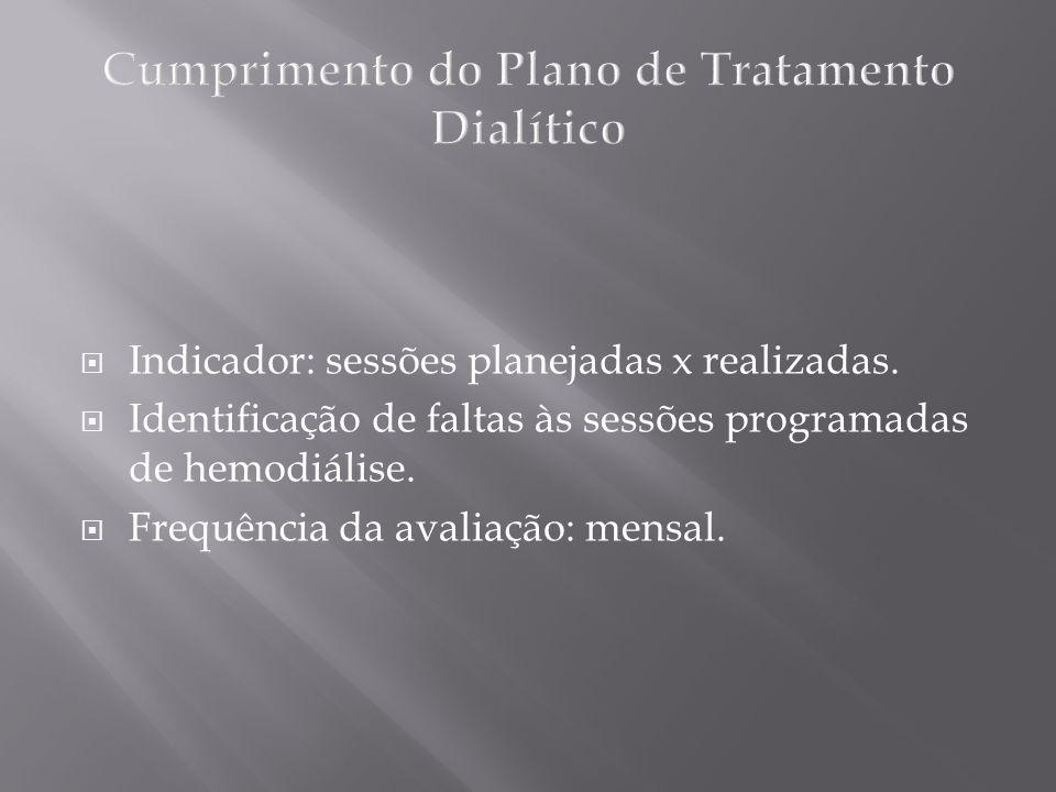 Indicador: sessões planejadas x realizadas. Identificação de faltas às sessões programadas de hemodiálise. Frequência da avaliação: mensal.
