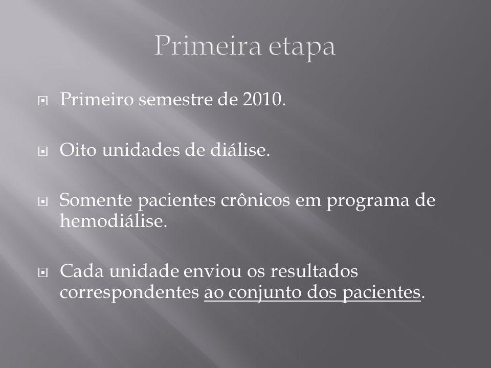 Primeira etapa Primeiro semestre de 2010. Oito unidades de diálise. Somente pacientes crônicos em programa de hemodiálise. Cada unidade enviou os resu