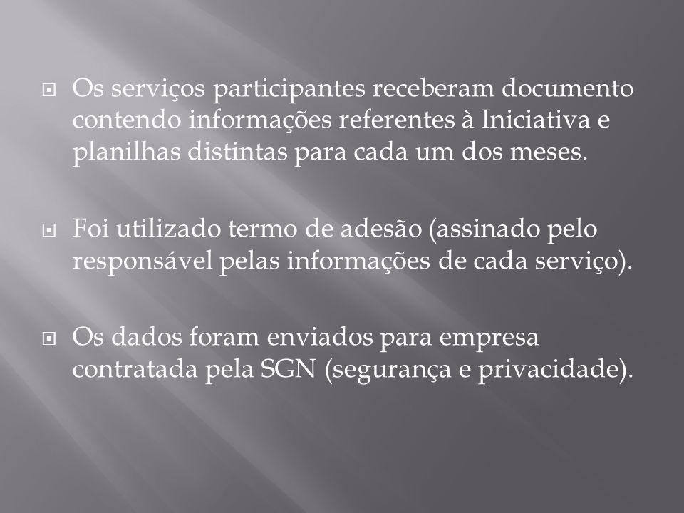 Os serviços participantes receberam documento contendo informações referentes à Iniciativa e planilhas distintas para cada um dos meses. Foi utilizado