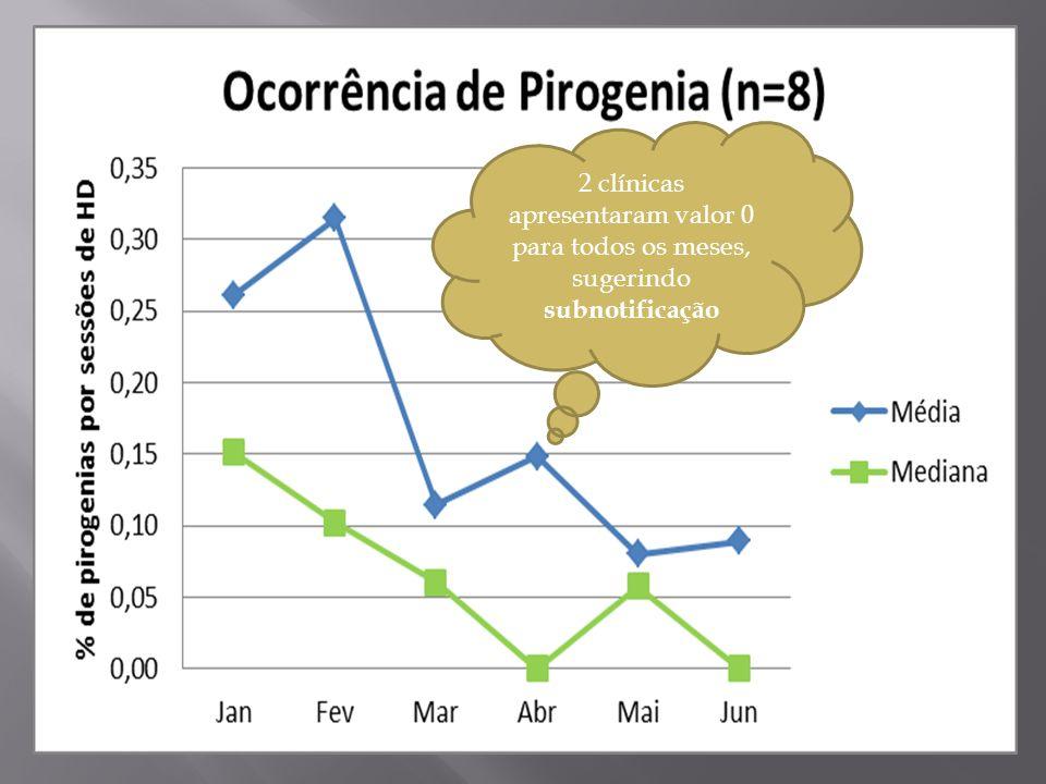 2 clínicas apresentaram valor 0 para todos os meses, sugerindo subnotificação
