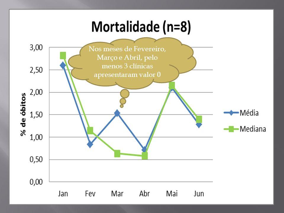 Nos meses de Fevereiro, Março e Abril, pelo menos 3 clínicas apresentaram valor 0