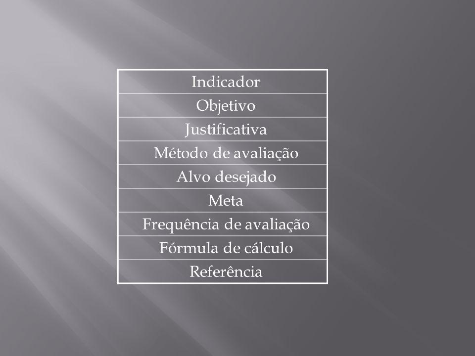 Indicador Objetivo Justificativa Método de avaliação Alvo desejado Meta Frequência de avaliação Fórmula de cálculo Referência