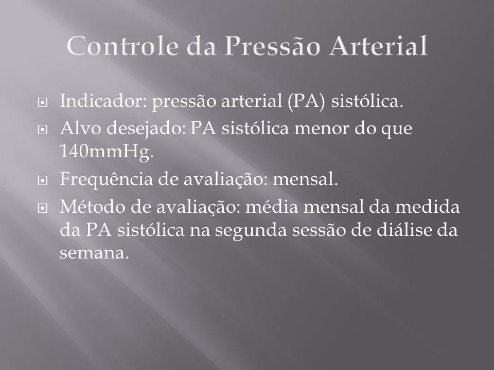 Indicador: pressão arterial (PA) sistólica. Alvo desejado: PA sistólica menor do que 140mmHg. Frequência de avaliação: mensal. Método de avaliação: mé