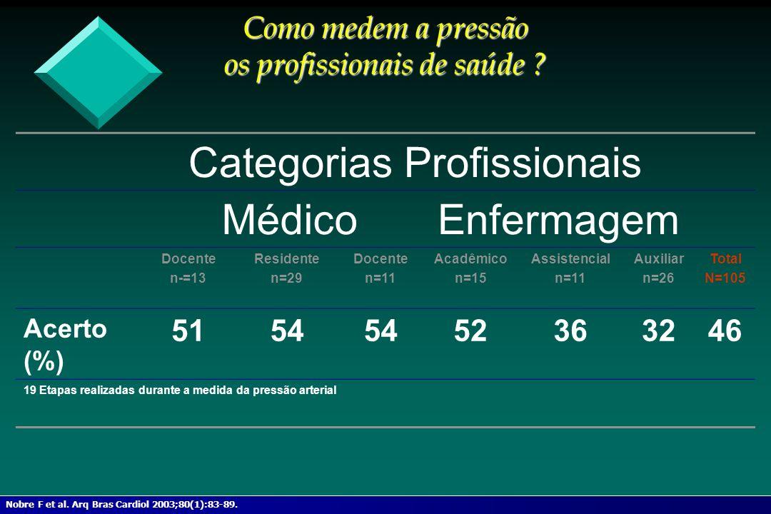 Como medem a pressão os profissionais de saúde ? Categorias Profissionais MédicoEnfermagem Docente n-=13 Residente n=29 Docente n=11 Acadêmico n=15 As