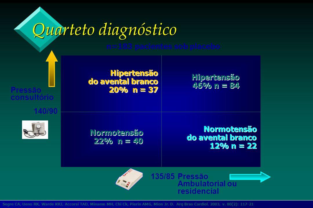 Pressão consultório 140/90 Hipertensão do avental branco 20% n = 37 Hipertensão do avental branco 20% n = 37 Hipertensão 46% n = 84 Hipertensão 46% n