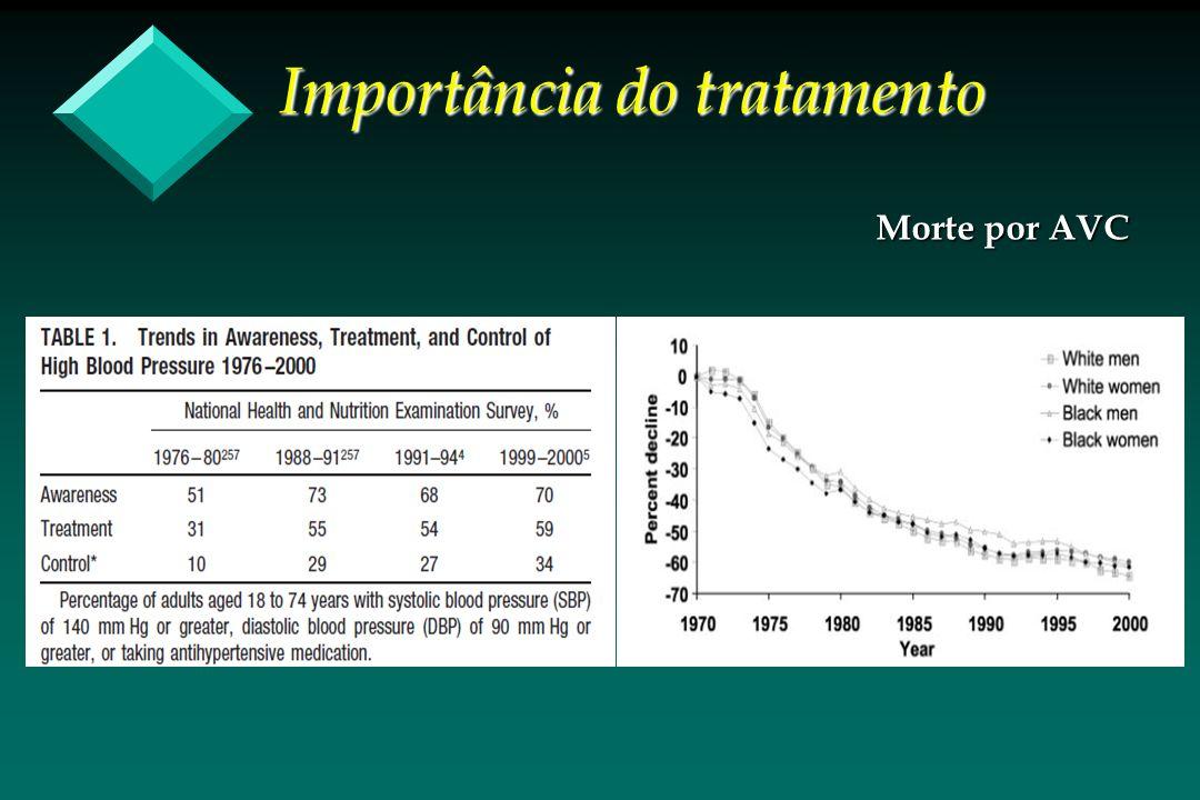 Importância do tratamento Morte por AVC