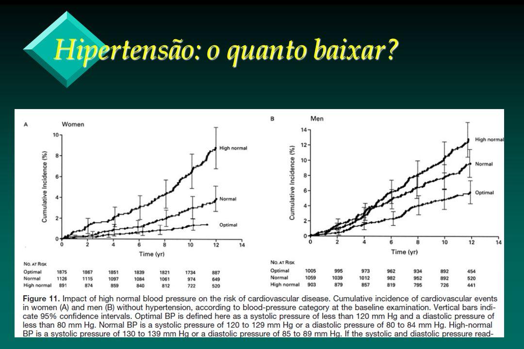 Hipertensão: o quanto baixar?
