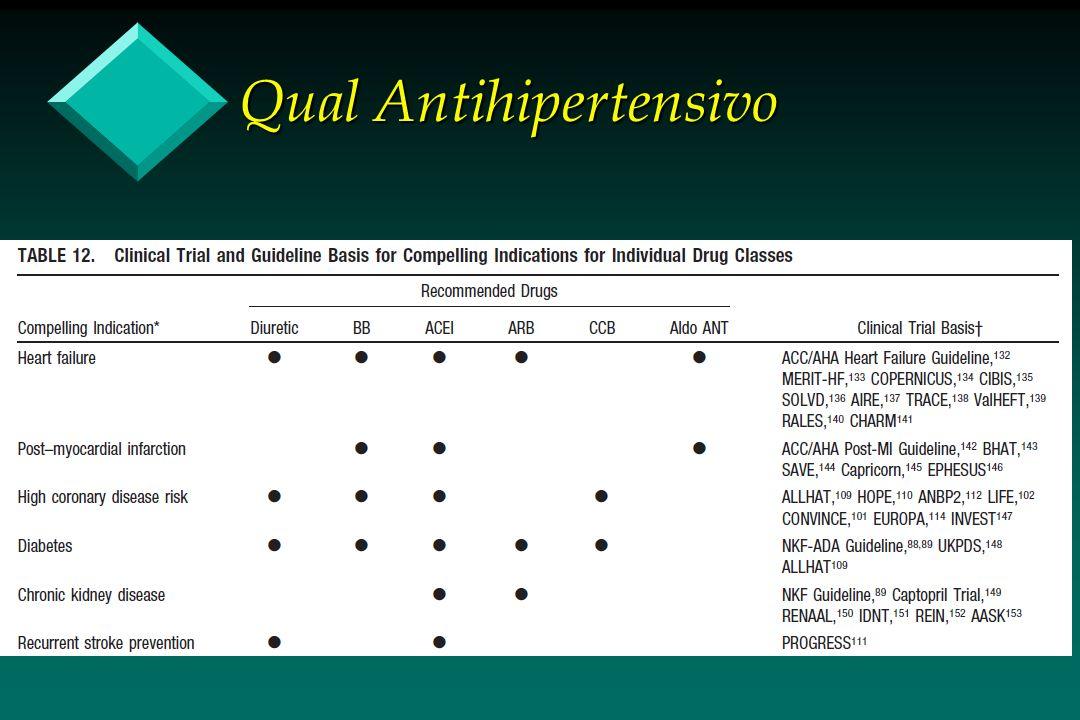 Qual Antihipertensivo