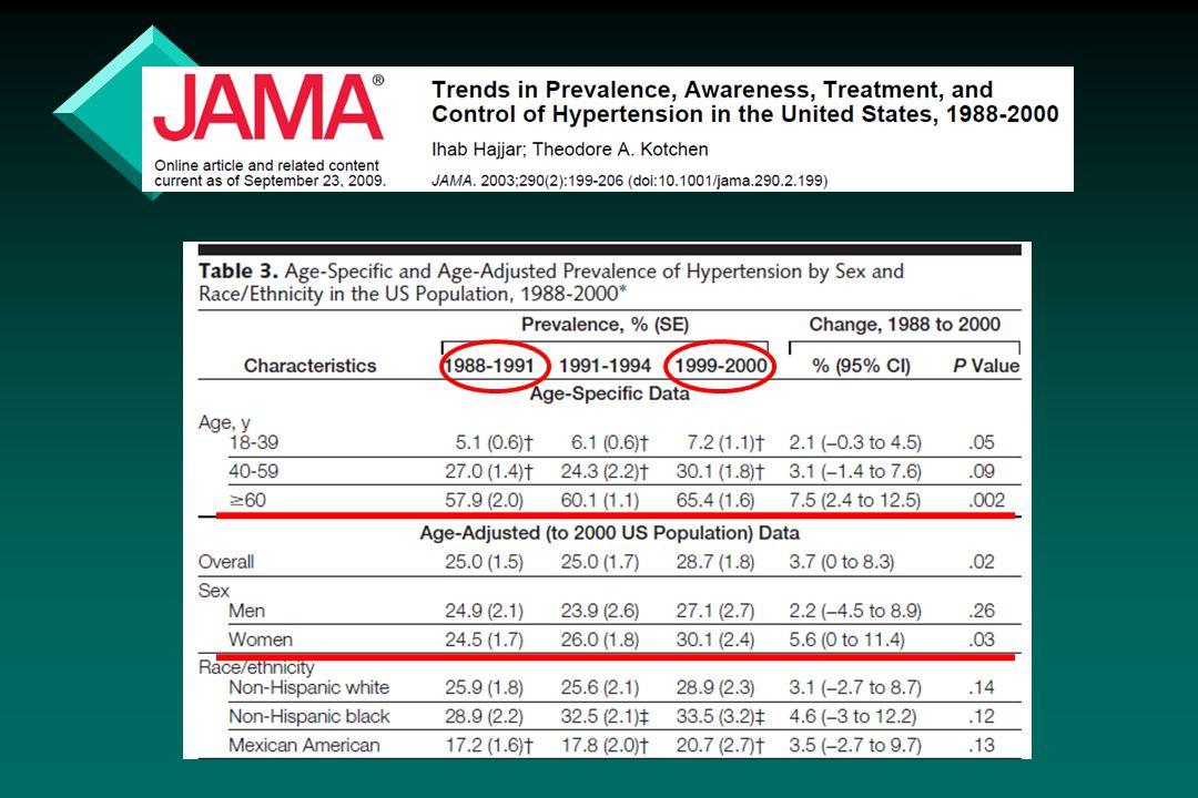Indicações de MAPA v Suspeita de Hipertensão White-coat v Hipertensão episódica sustentada v Hipertensão resistente a medicação v Sintomas hipotensivos em uso de antihipertensivos v Disfunção autonômica