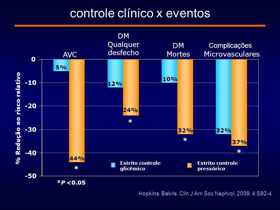 controle clínico x eventos AVC DM Qualquer desfecho DM Mortes Complicações Microvasculares -50 -40 -30 -20 -10 0 % Redução no risco relativo Estrito c