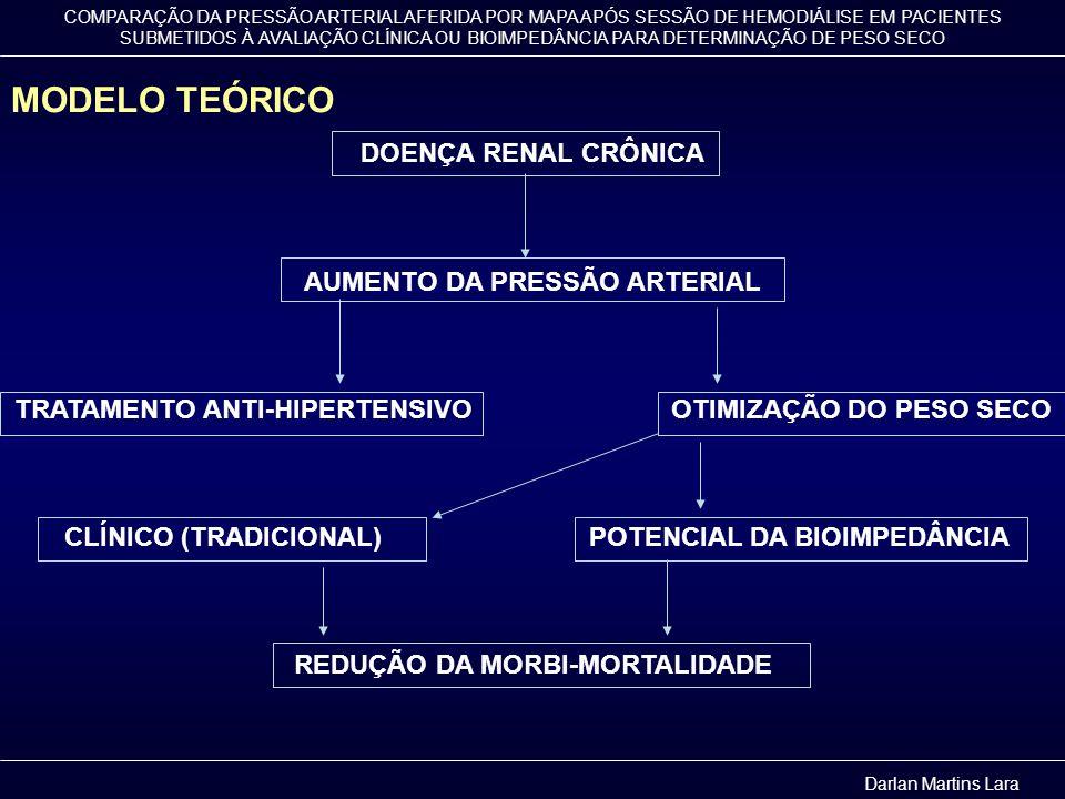 COMPARAÇÃO DA PRESSÃO ARTERIAL AFERIDA POR MAPA APÓS SESSÃO DE HEMODIÁLISE EM PACIENTES SUBMETIDOS À AVALIAÇÃO CLÍNICA OU BIOIMPEDÂNCIA PARA DETERMINA