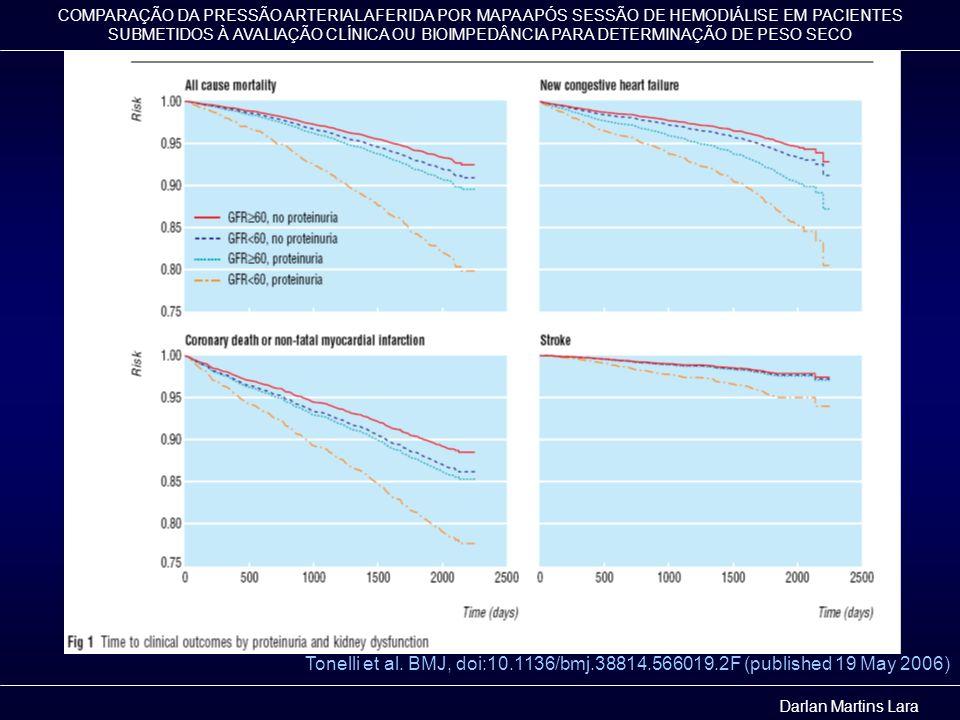 COMPARAÇÃO DA PRESSÃO ARTERIAL AFERIDA POR MAPA APÓS SESSÃO DE HEMODIÁLISE EM PACIENTES SUBMETIDOS À AVALIAÇÃO CLÍNICA OU BIOIMPEDÂNCIA PARA DETERMINAÇÃO DE PESO SECO MÉTODO Análise Estatística Teste 2 para as variáveis categóricas Teste t ou Mann-Whitnney para variáveis contínuas Análise de variança para medidas repetidas (MANOVA) para as medidas pressóricas Darlan Martins Lara