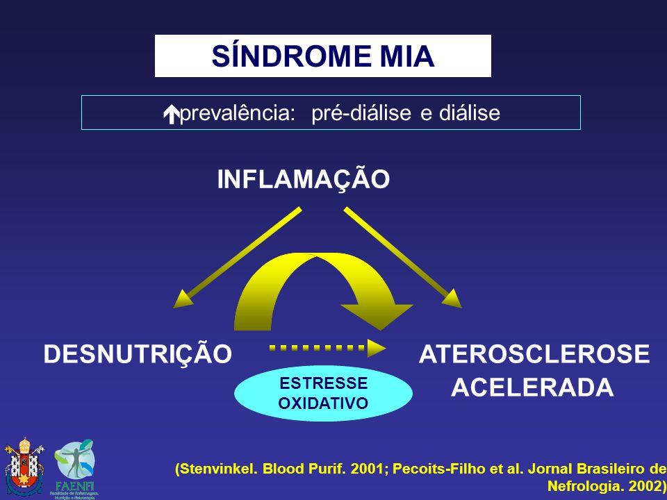 SÍNDROME MIA (Stenvinkel. Blood Purif. 2001; Pecoits-Filho et al. Jornal Brasileiro de Nefrologia. 2002) INFLAMAÇÃO DESNUTRIÇÃO ATEROSCLEROSE ACELERAD