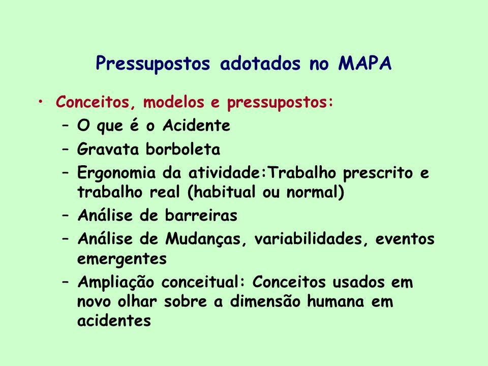 Pressupostos adotados no MAPA Conceitos, modelos e pressupostos: –O que é o Acidente –Gravata borboleta –Ergonomia da atividade:Trabalho prescrito e t