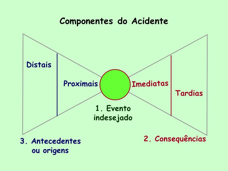 Componentes do Acidente 1. Evento indesejado 2. Consequências Imediatas Tardias Proximais Distais 3. Antecedentes ou origens