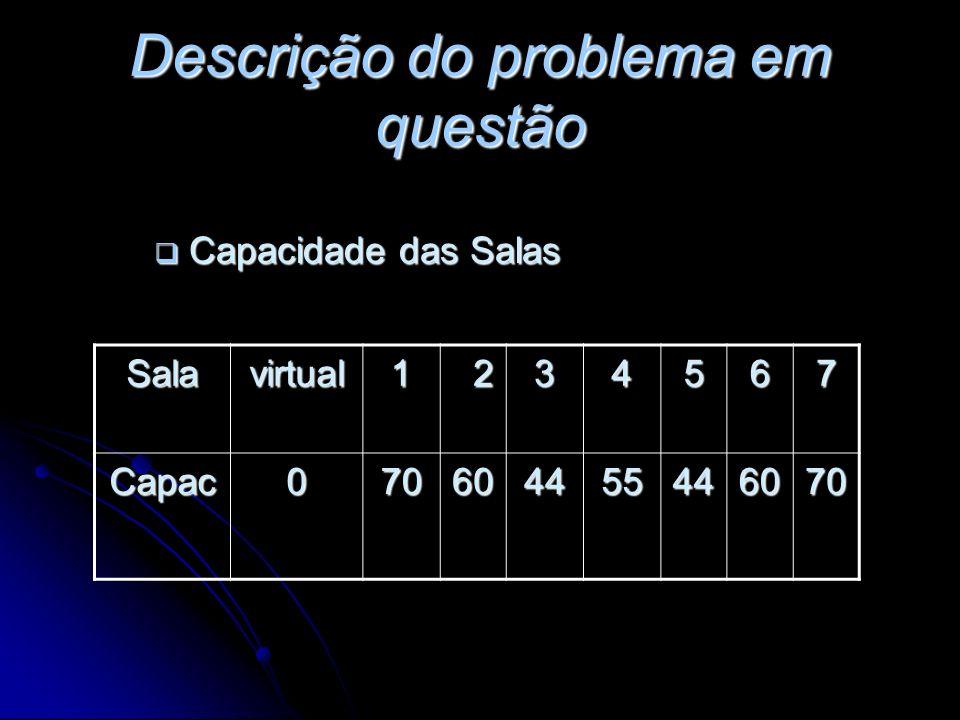 Descrição do problema em questão Capacidade das Salas Capacidade das Salas Salavirtual1 234567 Capac070604455446070