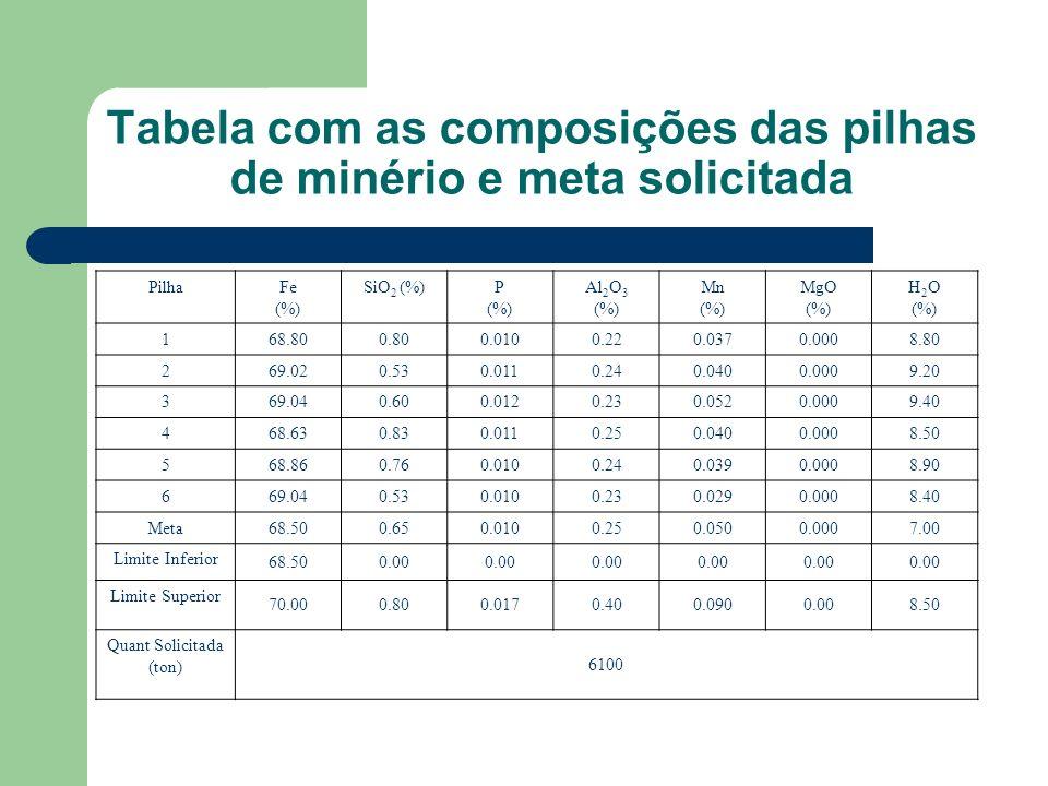 Tabela com as composições das pilhas de minério e meta solicitada PilhaFe (%) SiO 2 (%)P (%) Al 2 O 3 (%) Mn (%) MgO (%) H 2 O (%) 168.800.800.0100.22