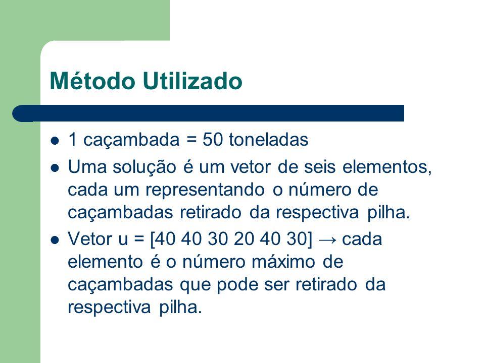 Método Utilizado 1 caçambada = 50 toneladas Uma solução é um vetor de seis elementos, cada um representando o número de caçambadas retirado da respectiva pilha.