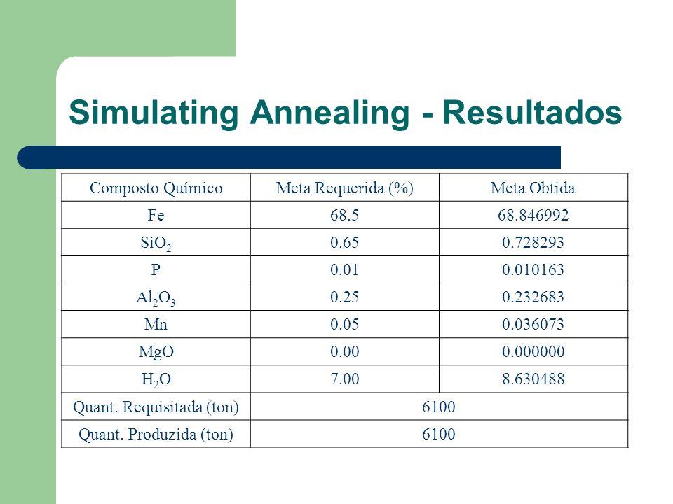 Simulating Annealing - Resultados Composto QuímicoMeta Requerida (%)Meta Obtida Fe68.568.846992 SiO 2 0.650.728293 P0.010.010163 Al 2 O 3 0.250.232683 Mn0.050.036073 MgO0.000.000000 H2OH2O7.008.630488 Quant.