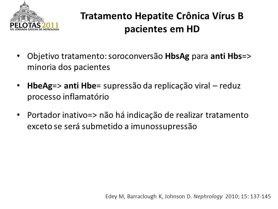 Tratamento Hepatite Crônica Vírus B pacientes em HD Objetivo tratamento: soroconversão HbsAg para anti Hbs=> minoria dos pacientes HbeAg=> anti Hbe= s
