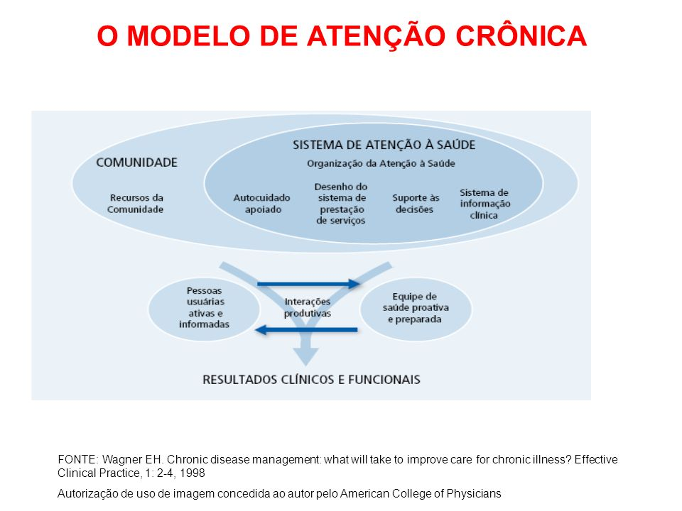 O MODELO DE ATENÇÃO CRÔNICA FONTE: Wagner EH. Chronic disease management: what will take to improve care for chronic illness? Effective Clinical Pract