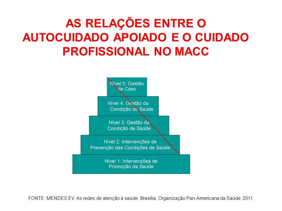 AS RELAÇÕES ENTRE O AUTOCUIDADO APOIADO E O CUIDADO PROFISSIONAL NO MACC FONTE: MENDES EV. As redes de atenção à saúde. Brasília, Organização Pan-Amer