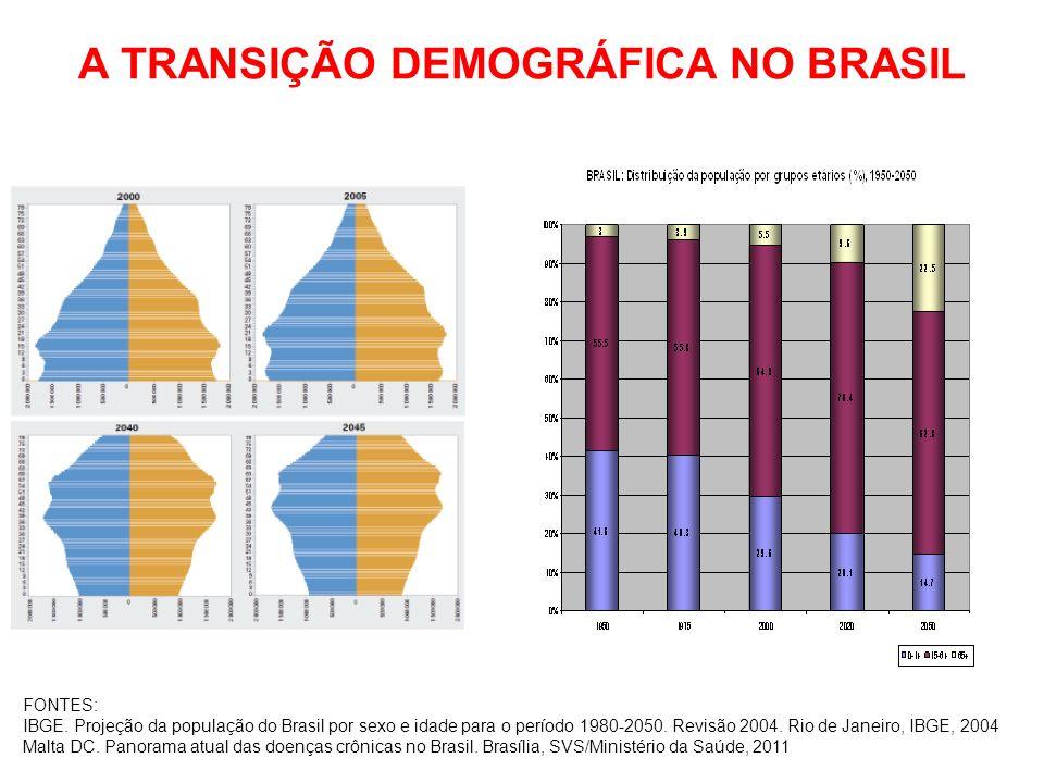 A TRANSIÇÃO DEMOGRÁFICA NO BRASIL FONTES: IBGE. Projeção da população do Brasil por sexo e idade para o período 1980-2050. Revisão 2004. Rio de Janeir