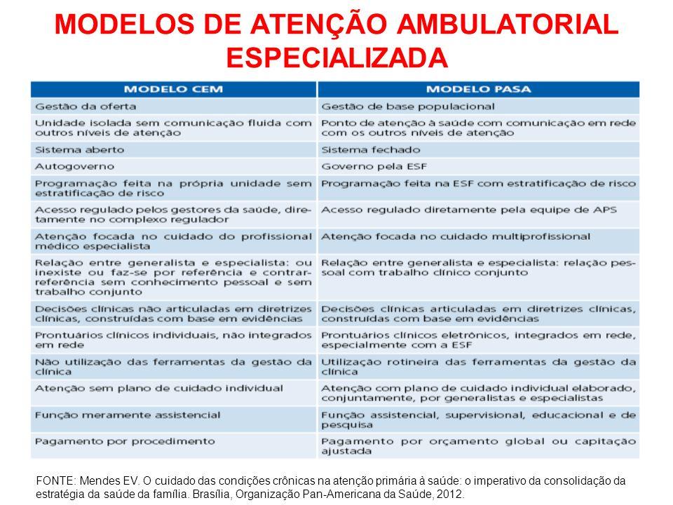 MODELOS DE ATENÇÃO AMBULATORIAL ESPECIALIZADA FONTE: Mendes EV. O cuidado das condições crônicas na atenção primária à saúde: o imperativo da consolid