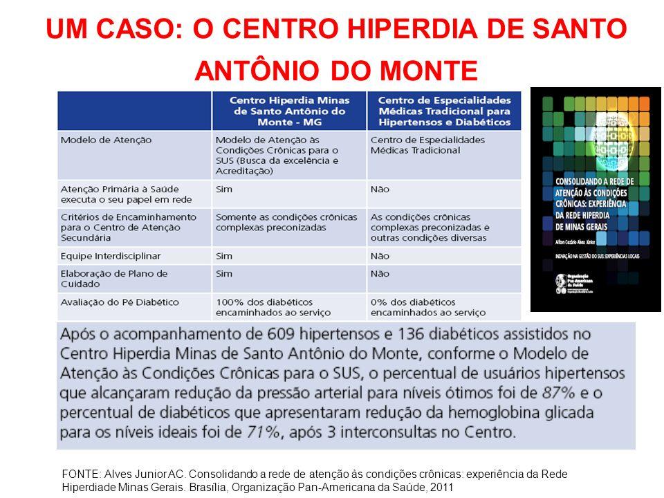 UM CASO: O CENTRO HIPERDIA DE SANTO ANTÔNIO DO MONTE FONTE: Alves Junior AC. Consolidando a rede de atenção às condições crônicas: experiência da Rede