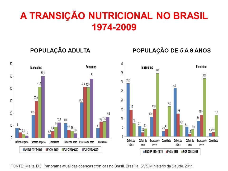 A TRANSIÇÃO NUTRICIONAL NO BRASIL 1974-2009 POPULAÇÃO ADULTA POPULAÇÃO DE 5 A 9 ANOS FONTE: Malta DC. Panorama atual das doenças crônicas no Brasil. B