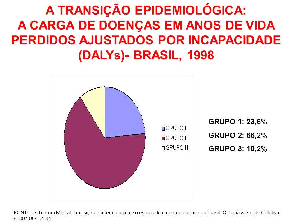 A TRANSIÇÃO EPIDEMIOLÓGICA: A CARGA DE DOENÇAS EM ANOS DE VIDA PERDIDOS AJUSTADOS POR INCAPACIDADE (DALYs)- BRASIL, 1998 FONTE: Schramm M et al. Trans