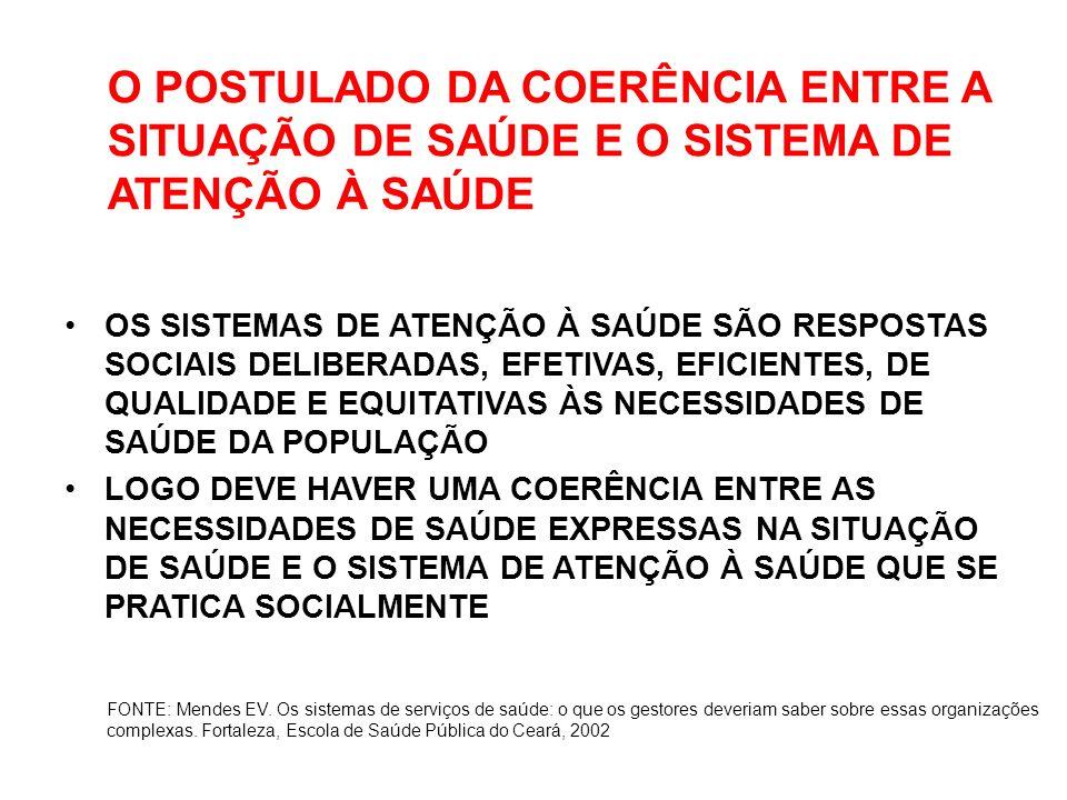 O PROBLEMA CRÍTICO DO SUS: A RUPTURA DO POSTULADO DA COERÊNCIA FONTE: MENDES (2009) A INCOERÊNCIA ENTRE UMA SITUAÇÃO DE SAÚDE QUE COMBINA TRANSIÇÃO DEMOGRÁFICA E TRANSIÇÃO NUTRICIONAL ACELERADAS E TRIPLA CARGA DE DOENÇA, COM FORTE PREDOMINÂNCIA DE CONDIÇÕES CRÔNICAS, E UMA RESPOSTA SOCIAL ARTICULADA NUM SISTEMA FRAGMENTADO DE SAÚDE QUE OPERA DE FORMA EPISÓDICA E REATIVA E QUE É VOLTADO PRINCIPALMENTE PARA A ATENÇÃO ÀS CONDIÇÕES AGUDAS E ÀS AGUDIZAÇÕES DAS CONDIÇÕES CRÔNICAS FONTE: Mendes EV.