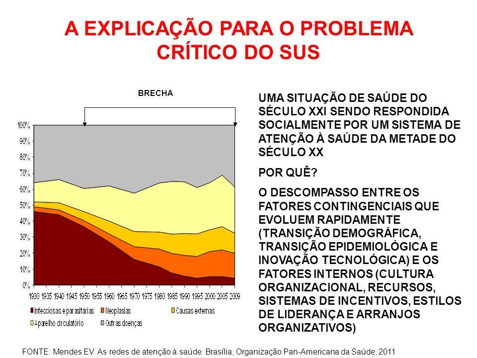 O MODELO DE ATENÇÃO CRÔNICA NO BRASIL INCORPORADO COMO MODELO DE ABORDAGEM INTEGRAL EM CONDIÇÕES CRÔNICAS NO PLANO DE AÇÕES ESTRATÉGICAS PARA O ENFRENTAMENTO DAS DOENÇAS CRÔNICAS NÃO TRANSMISSÍVEIS NO BRASIL 2011-2022 FONTE: Ministério da Saúde.